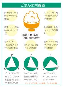 ごはんの栄養価