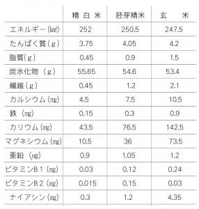 玄米・胚芽精米・白米の比較