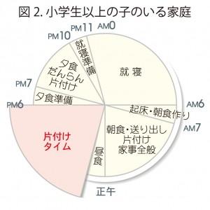 図2.小学生以上の子のいる家庭