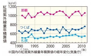 紅斑紫外線量グラフ