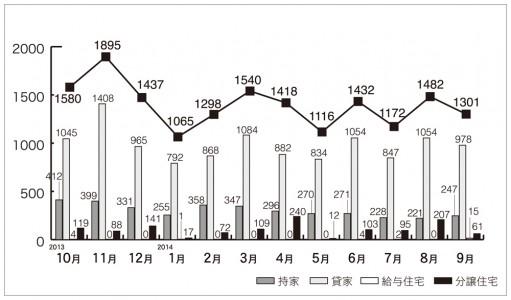 2014年9月住宅着工グラフ