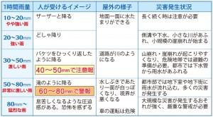 ●雨の強さと降り方(沖縄気象台提供)  ※注意報、警報発表になる雨量は、発表される市町村によって異なることがあります