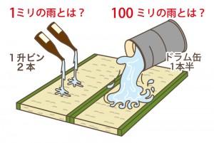 ●雨の降り方の一例  雨が畳2枚分の面積に降った場合のおおよその見当