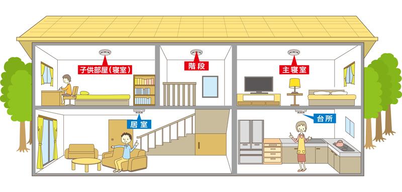 住宅での火災警報器の設置場所