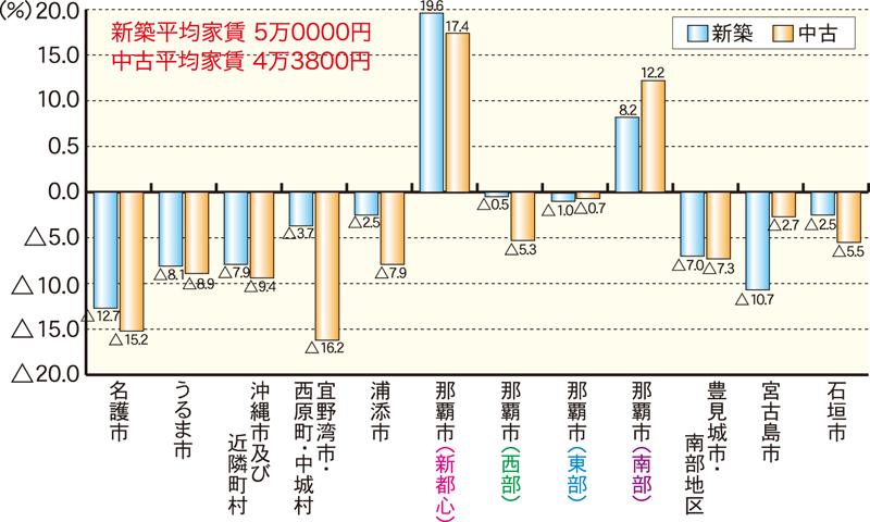 ワンルーム・1LDKグラフ
