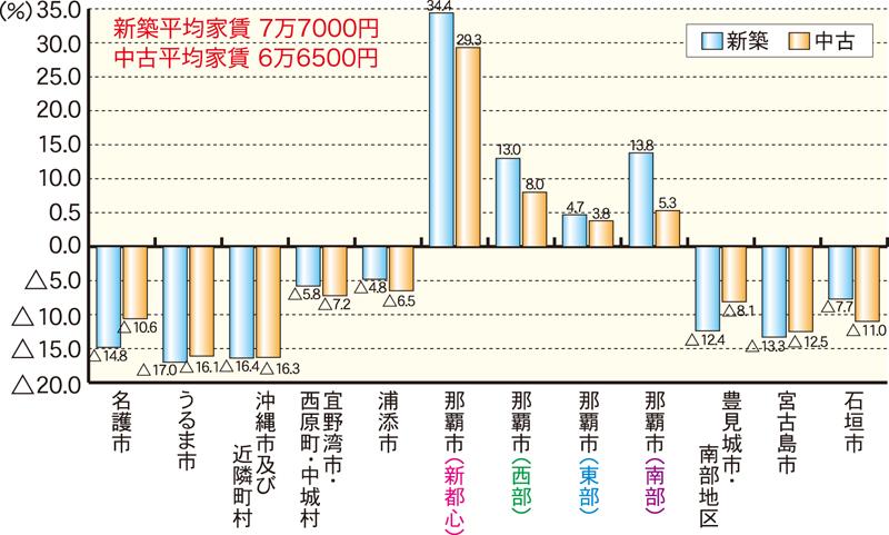 3DK・3LDKグラフ