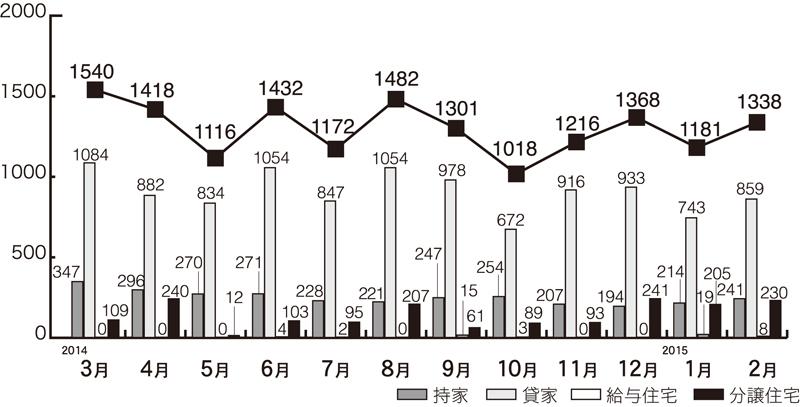 住宅着工の推移(県内)
