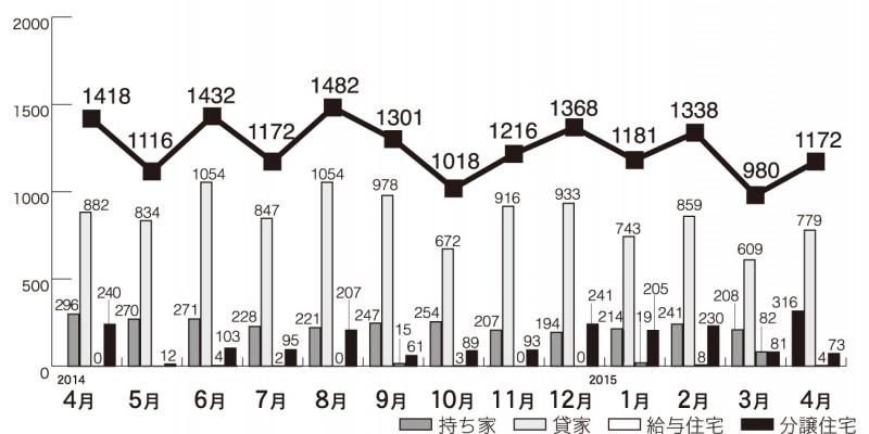 2015年4月の住宅着工の推移(県内)
