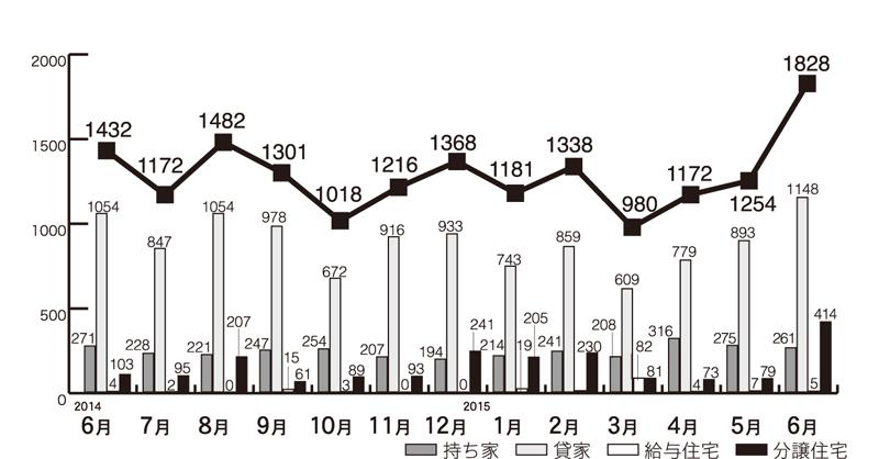 グラフ1. 住宅着工の推移(県内)
