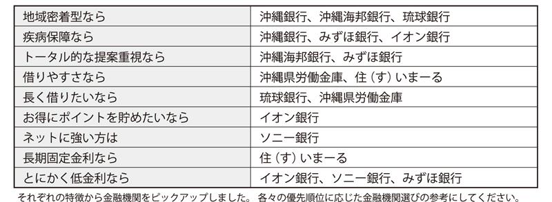 沖縄県内で利用できる金融機関等の特徴