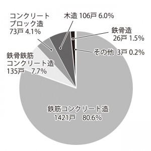 グラフ2.構造別着工数