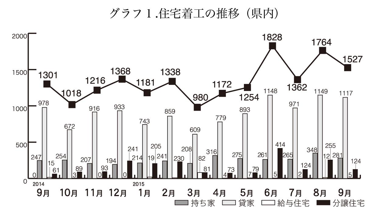 9月の住宅着工の推移(沖縄県)