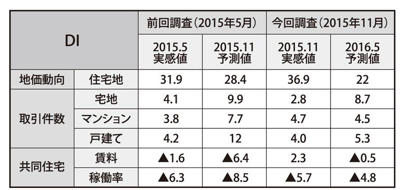 住宅に関する不動産市場の動向(県全体)
