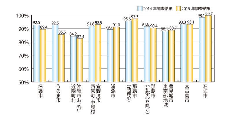 グラフ2・地域別の稼働率