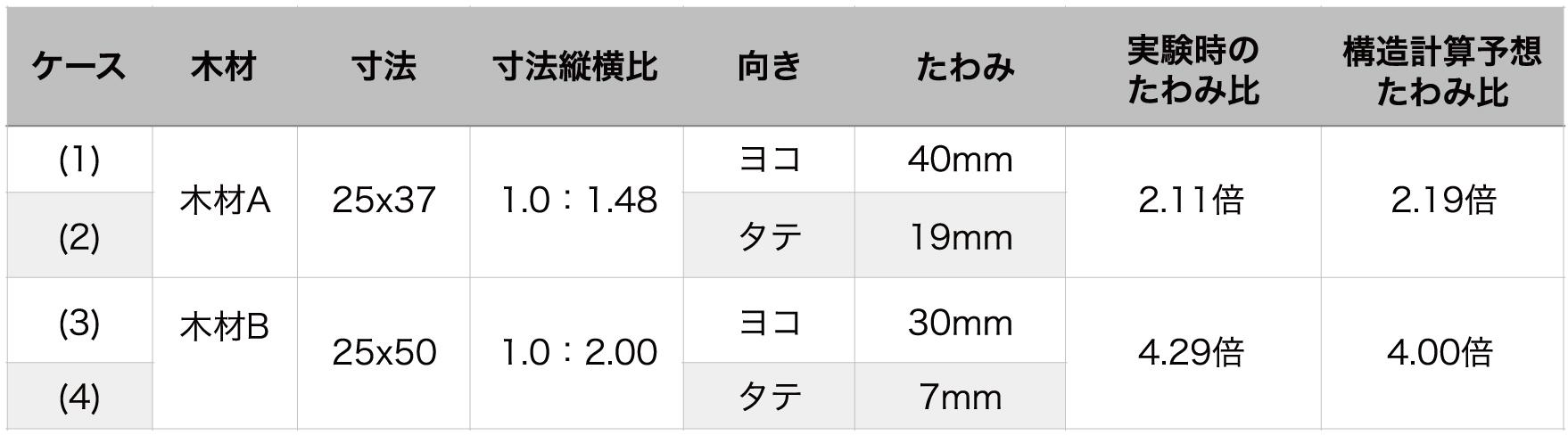 木材の強度比較|コノイエプラス