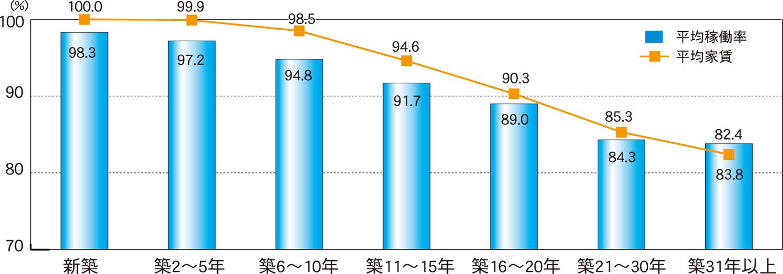 【グラフ1】築年数経過に伴う平均稼働率・平均家賃の推移(平均家賃は新築を100%とする)