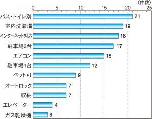 【グラフ2】人気の高い設備(複数回答)