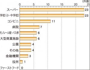 【グラフ3】好条件となる周辺施設(複数回答)