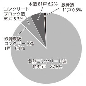 グラフ2. 構造別着工数