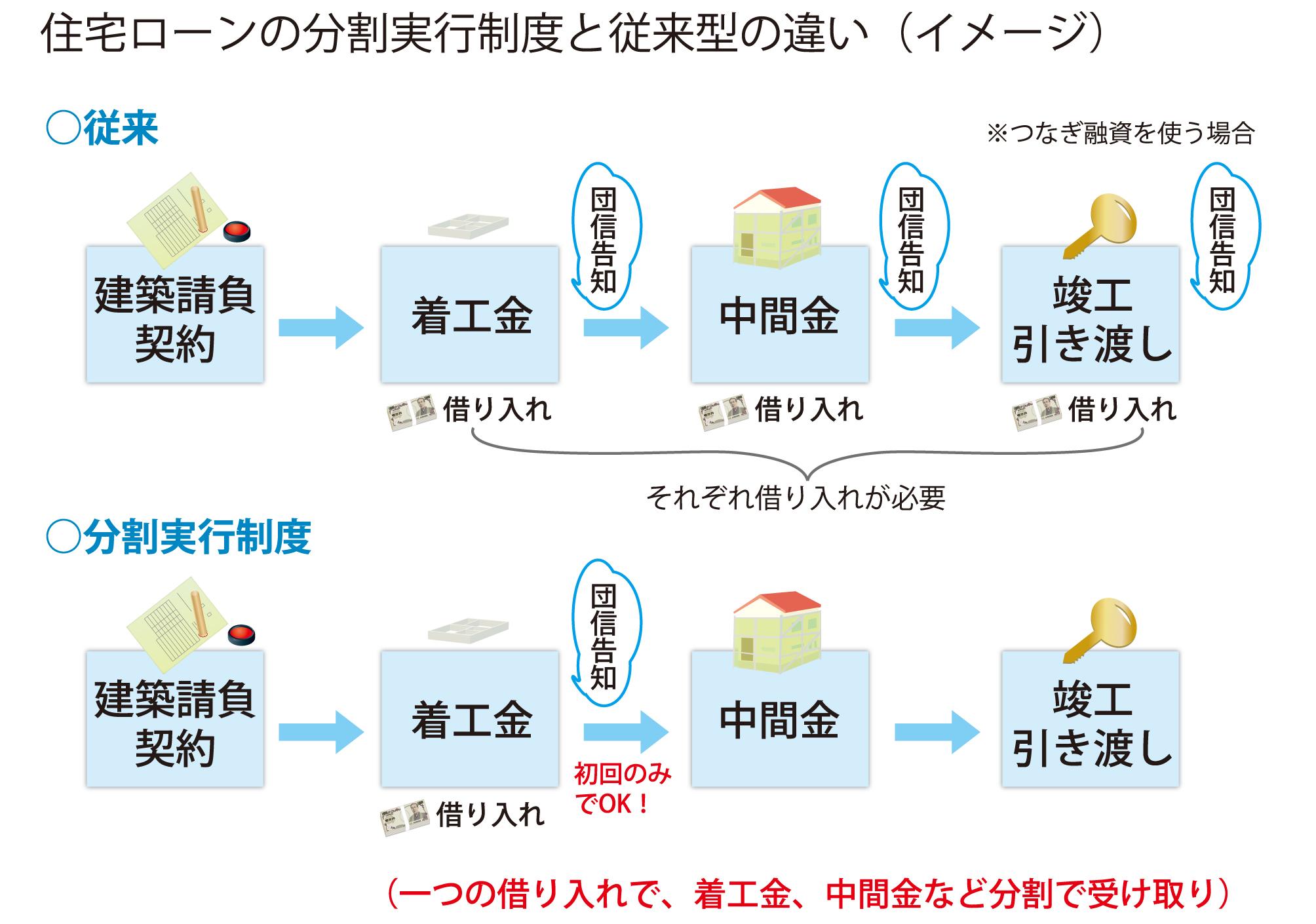住宅ローンの分割実行制度と従来型の違い(イメージ)