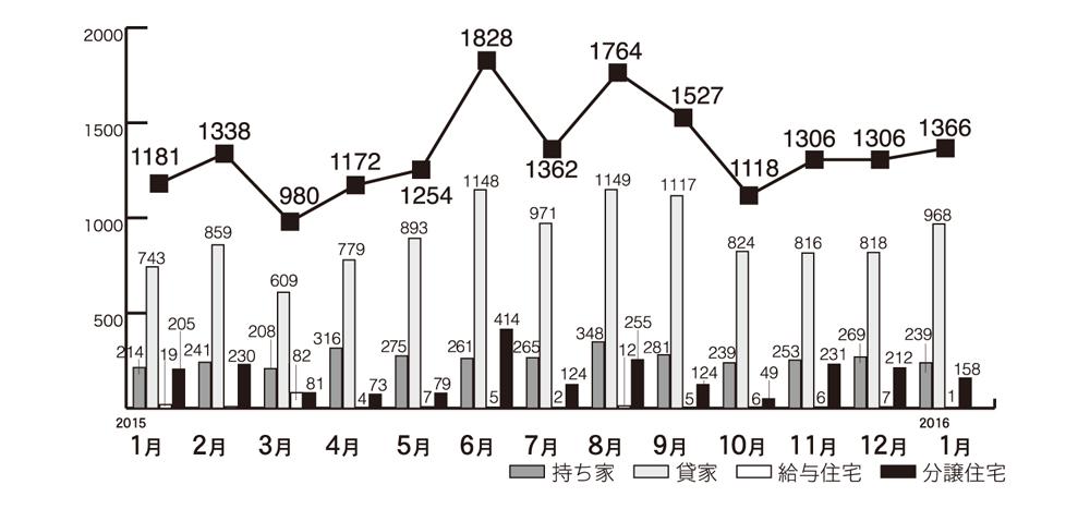 グラフ1.住宅着工の推移(沖縄県内)