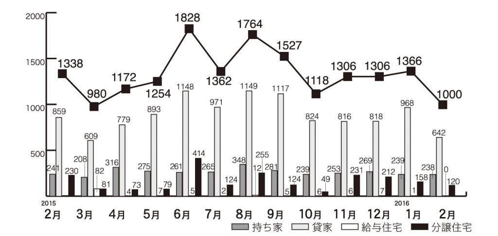 グラフ1.住宅着工の推移(県内)